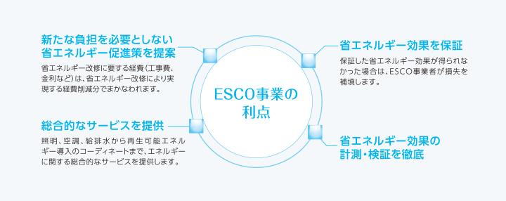 ESCO事業の利点